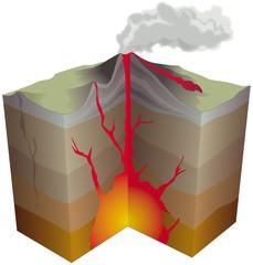 Volcanisme - Les principales composantes d'un volcan