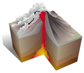 Volcanisme - Nuées ardentes
