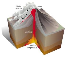 Volcanisme - Nuées ardentes [lég]