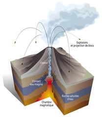 Volcanisme - Eruption phréatique / phréatomagmatique [lég]