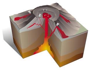 Volcanisme - Eruption effusive