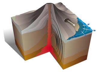Volcanisme - Tsunami, raz de marée