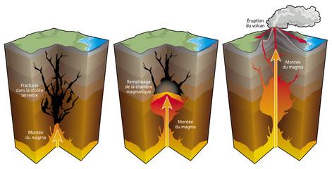 Volcanisme - Etapes d'une éruption [lég}