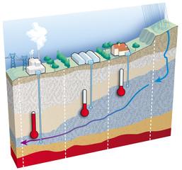 Terre - L'exploitation de l'énergie géothermique