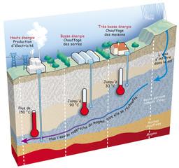Terre - L'exploitation de l'énergie géothermique [lég]