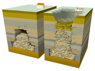 Risque minier - Éboulement : le fontis