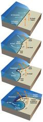Tempêtes - Formation : front chaud, front froid [légendé]