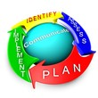 Management of risk approach process