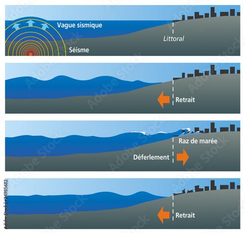 Séismes - Formation d'un tsunami