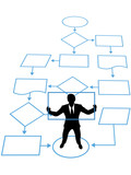 Person is key process in business management flowchart poster