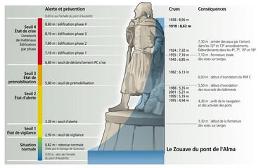 Inondations - Le Zouave du pont de l'Alma