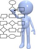 Programmer process management flowchart program poster