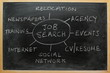 Strategy diagram for finding employment or new job