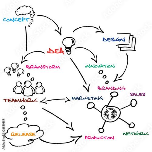Commercial brainstorm sketch illustration poster