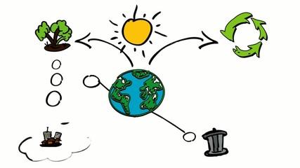 Sustainable development ecology brainstorm sketch animation