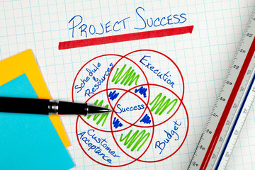 Business Project Management Success Factors Diagram