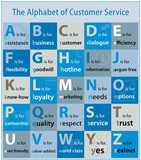 The Alphabet of Customer Service (help theme topic illustration)