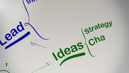 Success in Business Brainstorming Mind Map