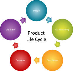 Product lifecycle business diagram