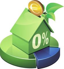 Statistiques et investir dans une maison verte avec prêt à 0%