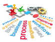 Business Process Management Word Cloud