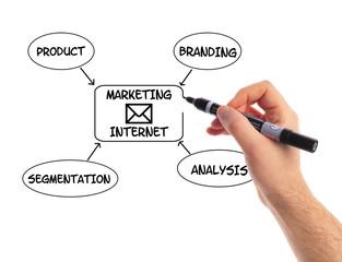 Illustrare il concetto di marketing