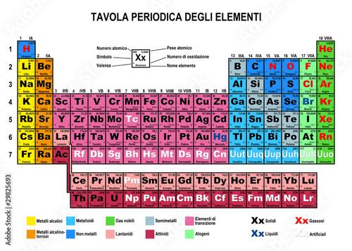 Tavola periodica degli elementi immagini e fotografie royalty free su file 29825693 - Poster tavola periodica degli elementi ...