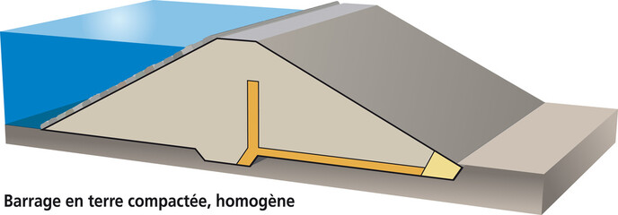 Barrage poids en terre compactée (homogène)