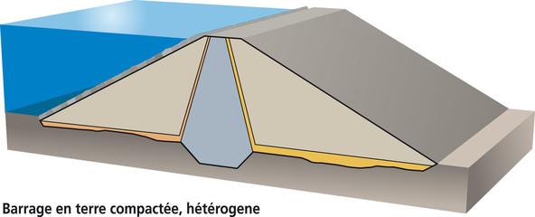 Barrage poids en terre compactée (hétérogène)