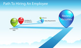 Path To Hiring An Employee poster