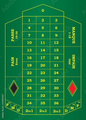 gewinn roulette 0
