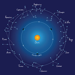 sky map and zodiac constellations with titles, vector