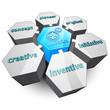 innovation Hexagon