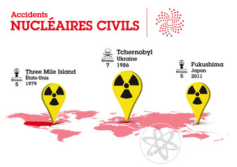 Accidents Nucléaires Civils