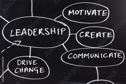Leadership Skills Diagram on a blackboard