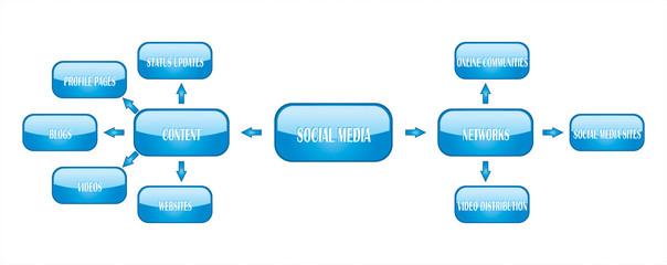social media chart buttons
