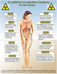 Gefahr durch radioaktive Strahlung