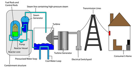 Nuclear process