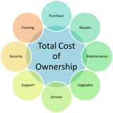 Total Cost Ownership diagram poster