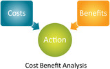 Cost Benefit Analysis diagram poster