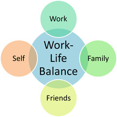 Work Life Balance diagram