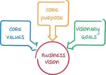 Core Vision business diagram