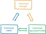 Strategic implementation business diagram poster