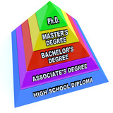 Higher Learning Education Degrees - Pyramid of Knowledge poster