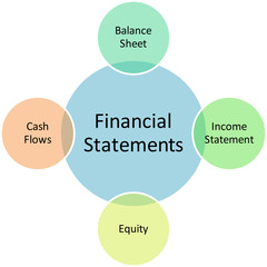Financial statements business diagram