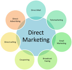 Direct marketing business diagram