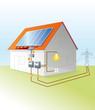Prinzip einer Photovoltaikanlage