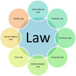 Law business diagram