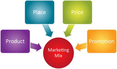 Marketing mix business diagram