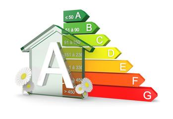Diagnostic performance énergétique classification